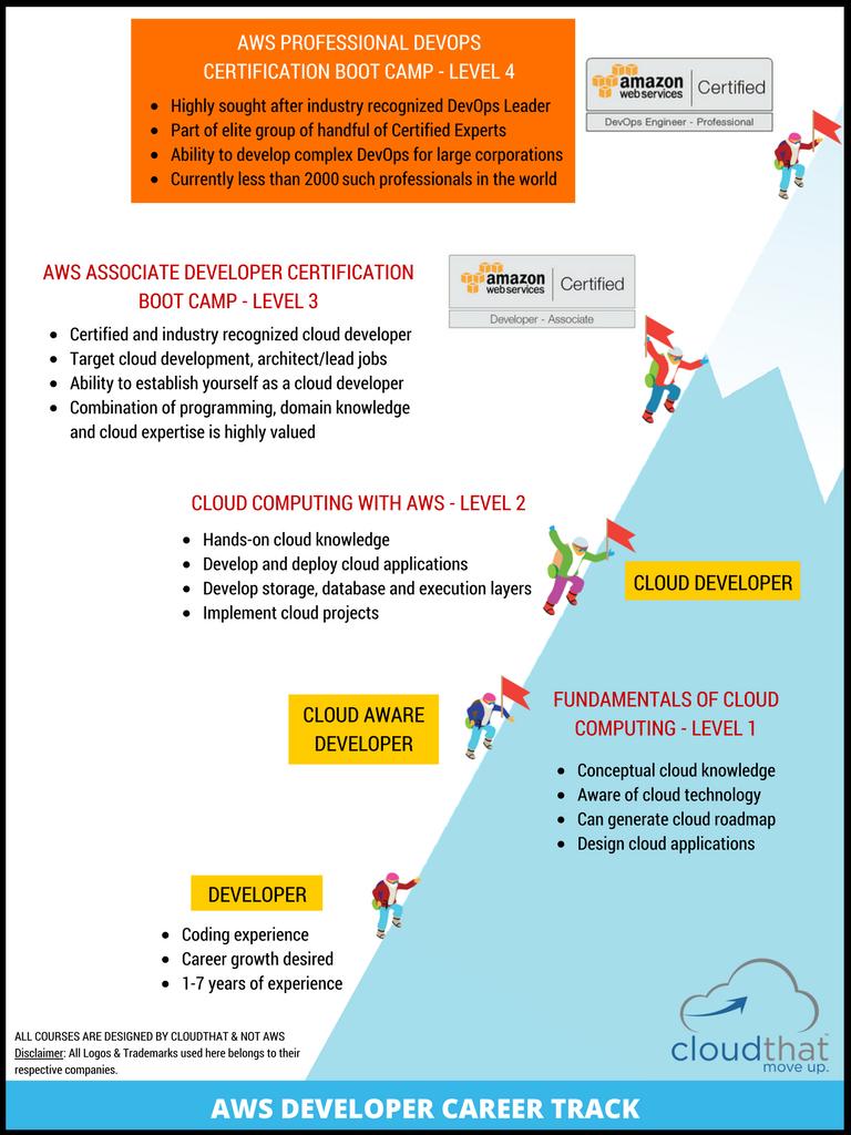 Aws Devops Certification Bootcamp Level 4 Professional Dop C00