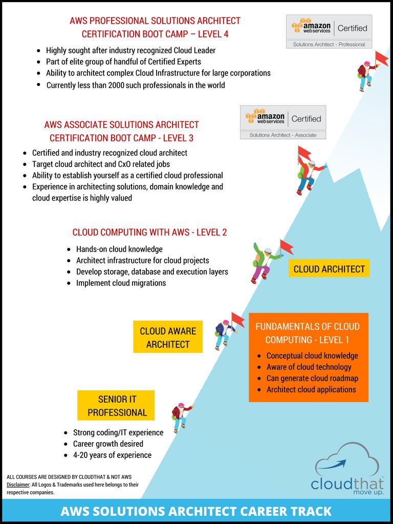 Fundamentals of Cloud Computing – Level 1