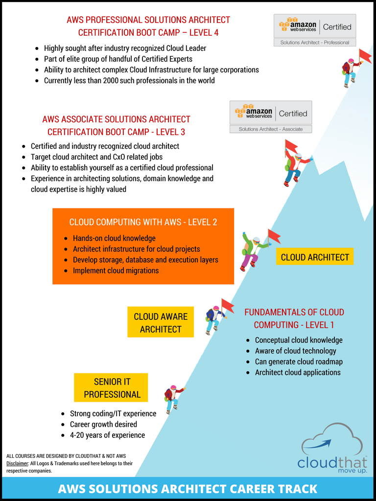 Cloud computing with amazon web services aws level 2 career path xflitez Gallery