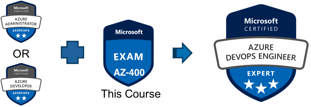 Microsoft Azure Certification BootCamp for Exam AZ-400