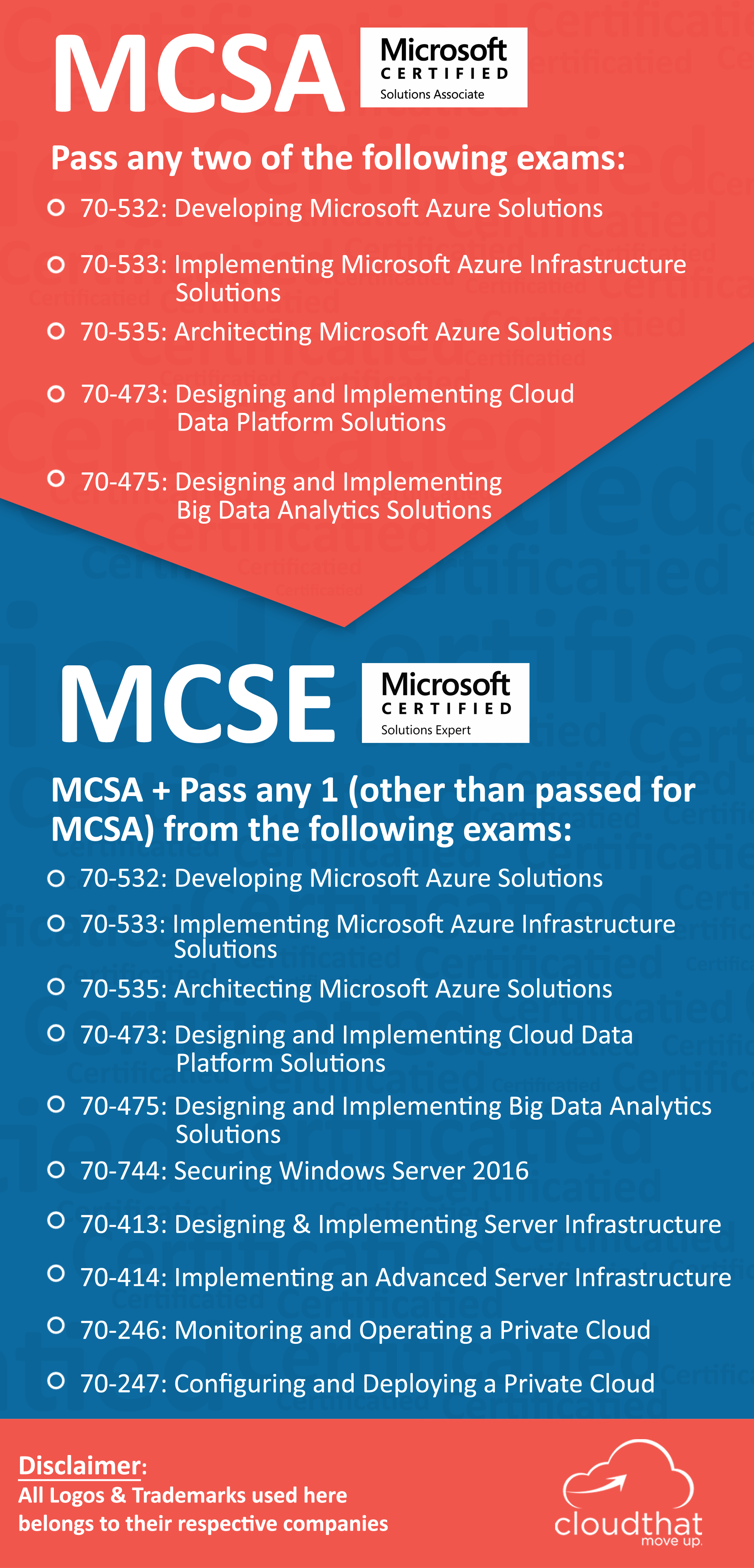 Microsoft Azure Certification Bootcamp Level 3 70 533 And 70 535